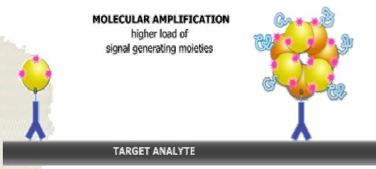 Avidin-Nucleic-Acids-Nano-Assembled-System-ANANAS-Gentaur-ELISA-
