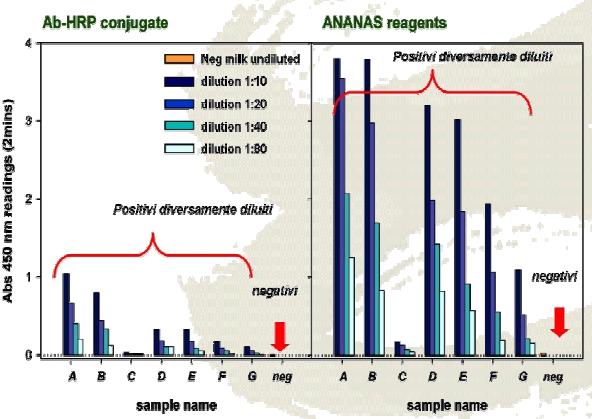 ANANAS  vs. TRADITIONAL SYSTEMS– ELISA / COLOR